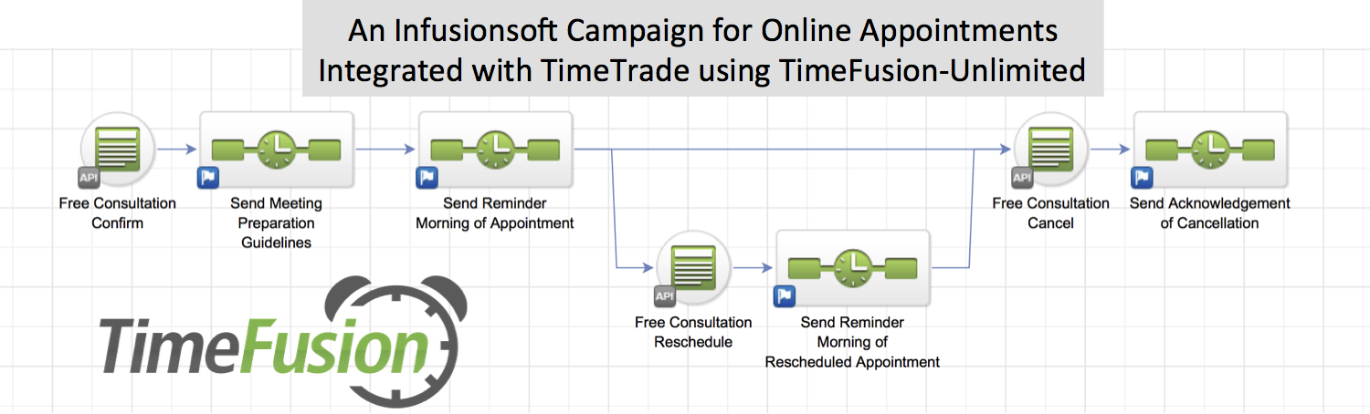 An Infusionsoft Campaign for Online Appointments Integrated with TimeTrade or Full Slate using TimeFusion-Unlimited